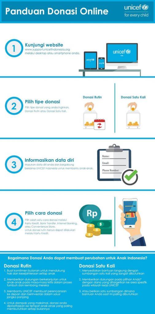 infografis panduan donasi online unicef indonesia dan cara berhenti donasi unicef terbaru