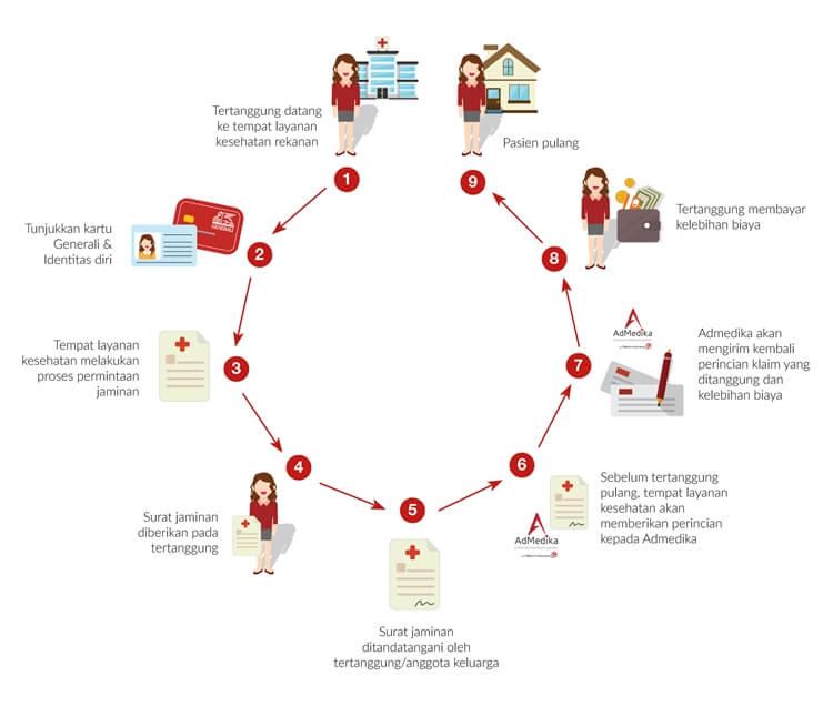 tips, cara, proses dan prosedur klaim asuransi kesehatan