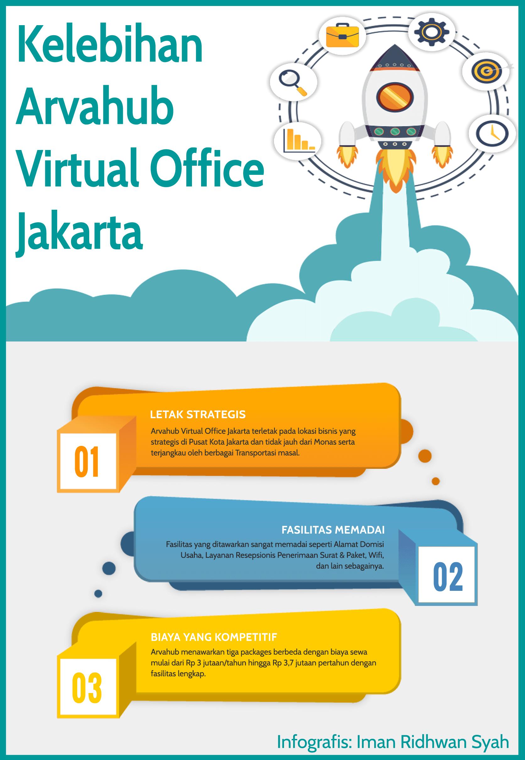 kelebihan arvahub virtual office jakarta terbaik murah lokasi strategis