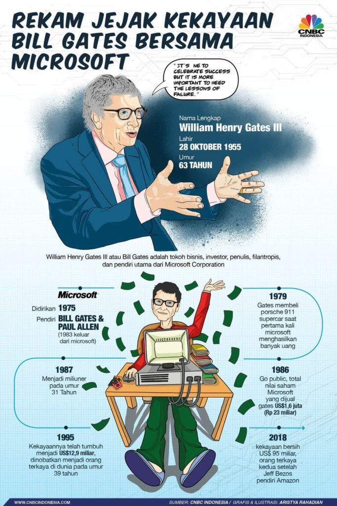 infografis rekam jejak kisah sukses bill gates membangun mikrosoft