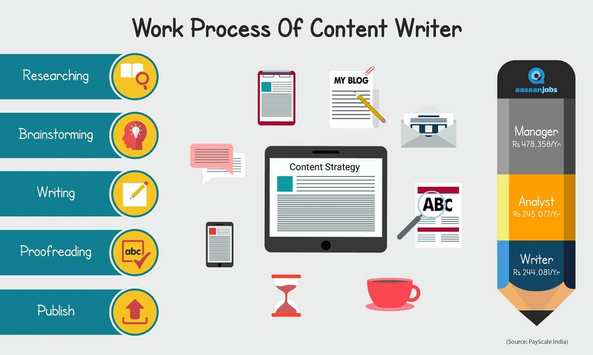 ide bisnis rumahan jual jasa content writer penulis artikel profesional