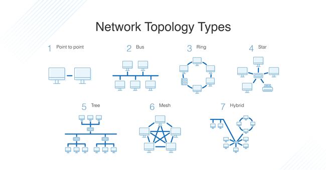 topologi jaringan komputer secara umum menurut para ahli