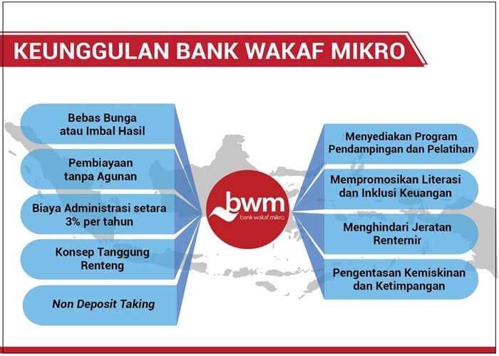 bank wakaf mikro